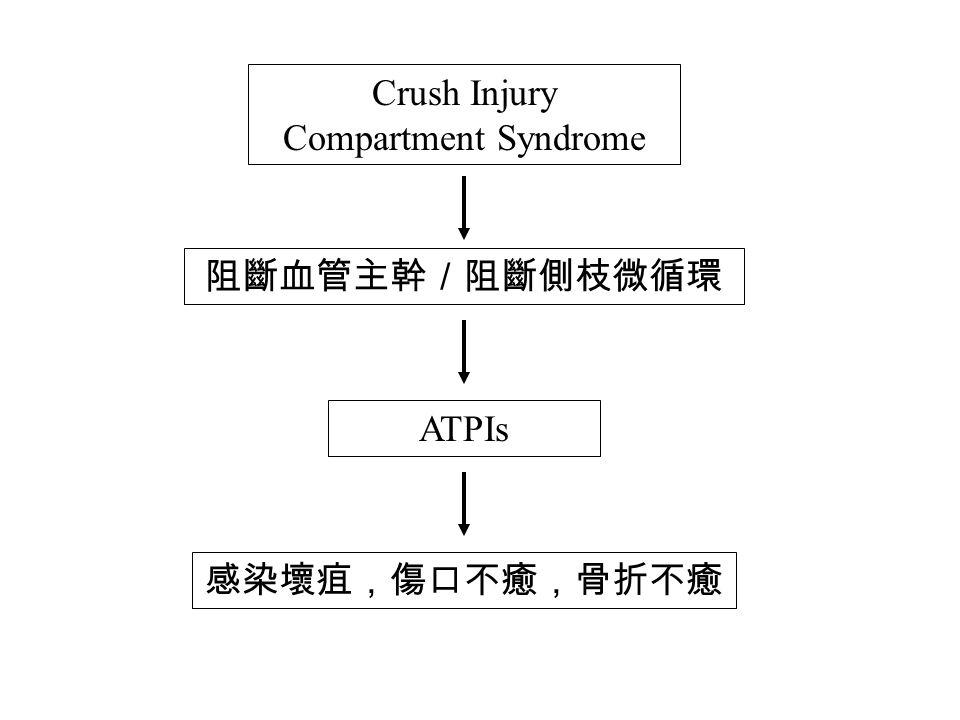 Crush Injury Compartment Syndrome 阻斷血管主幹/阻斷側枝微循環 ATPIs 感染壞疽,傷口不癒,骨折不癒