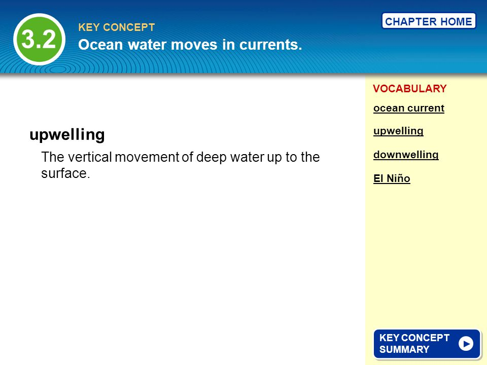 3.2 upwelling Ocean water moves in currents.