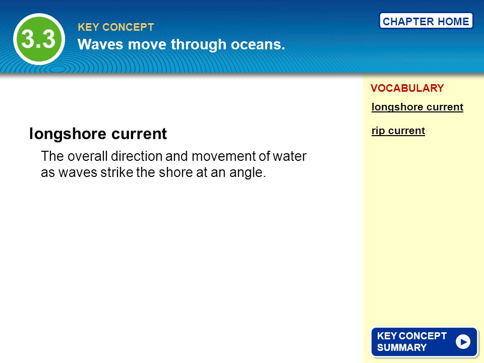 3.3 longshore current Waves move through oceans.