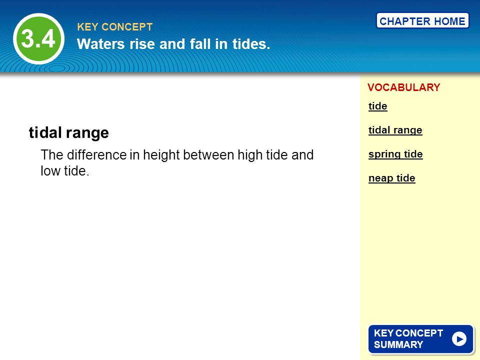 3.4 tidal range Waters rise and fall in tides.