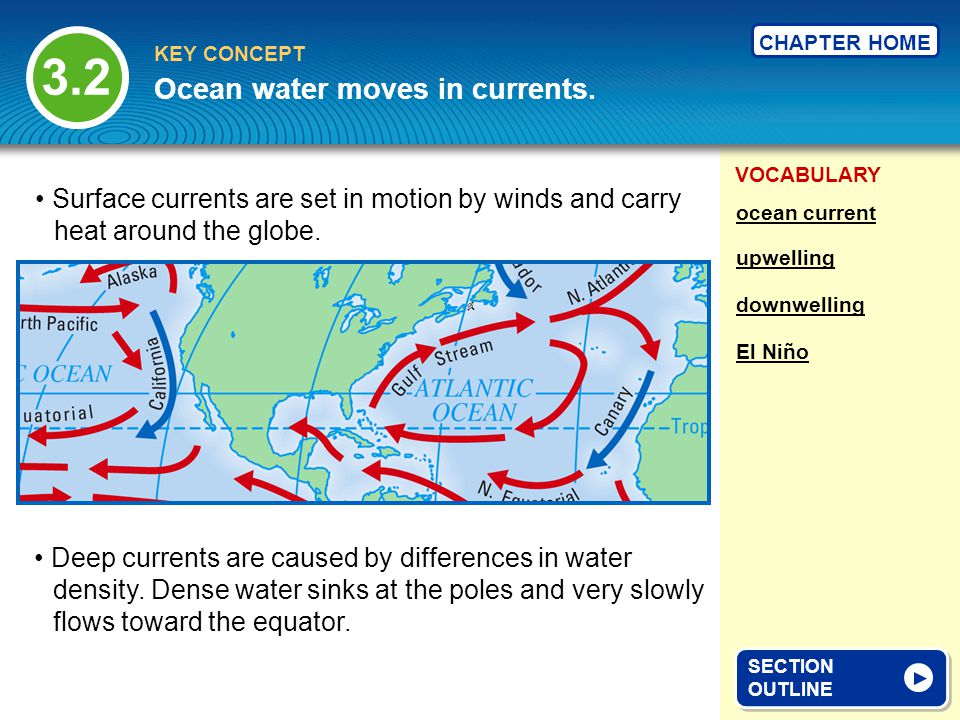 Ocean water moves in currents.