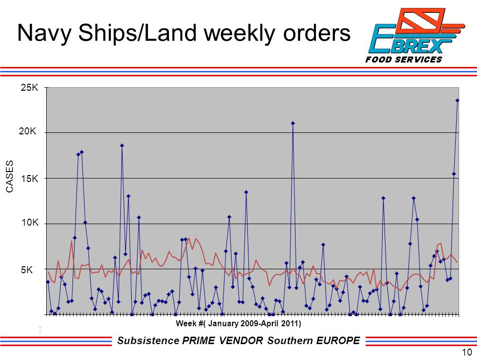 Navy Ships/Land weekly orders