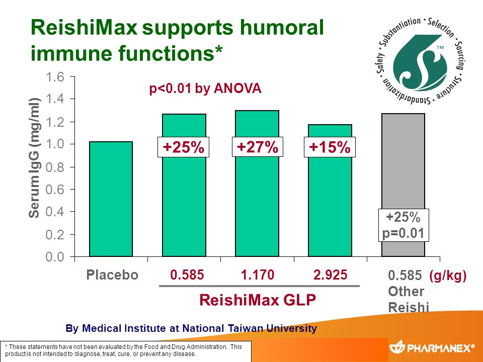 ReishiMax supports humoral immune functions*
