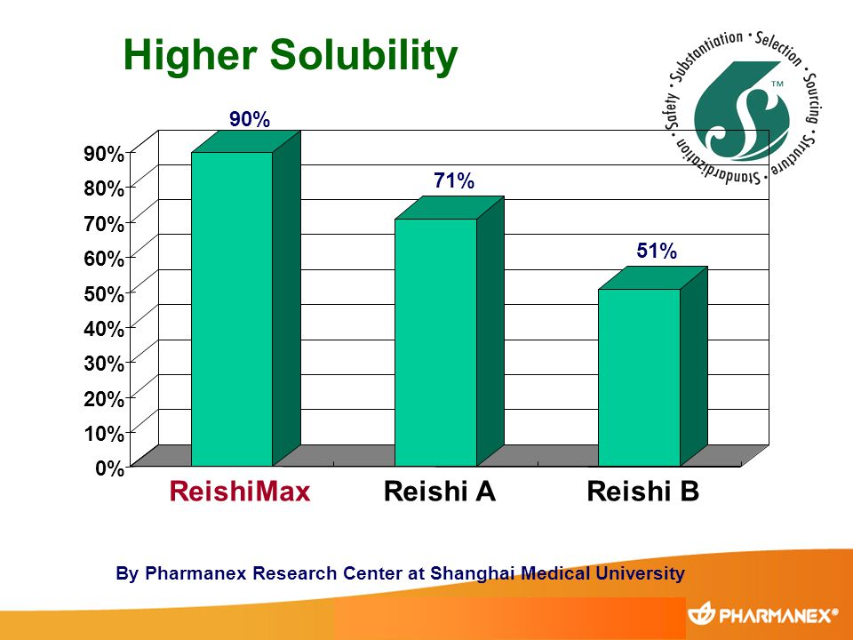 Higher Solubility ReishiMax Reishi A Reishi B 90% 71% 80% 70% 51% 60%