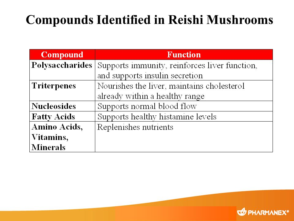 Compounds Identified in Reishi Mushrooms