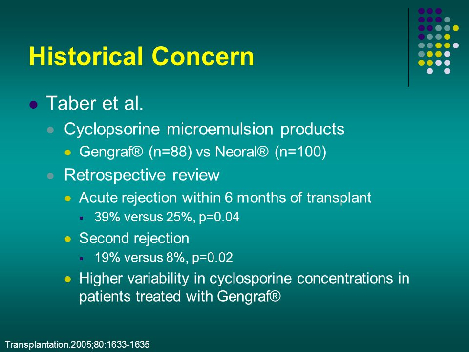 Historical Concern Taber et al. Cyclopsorine microemulsion products