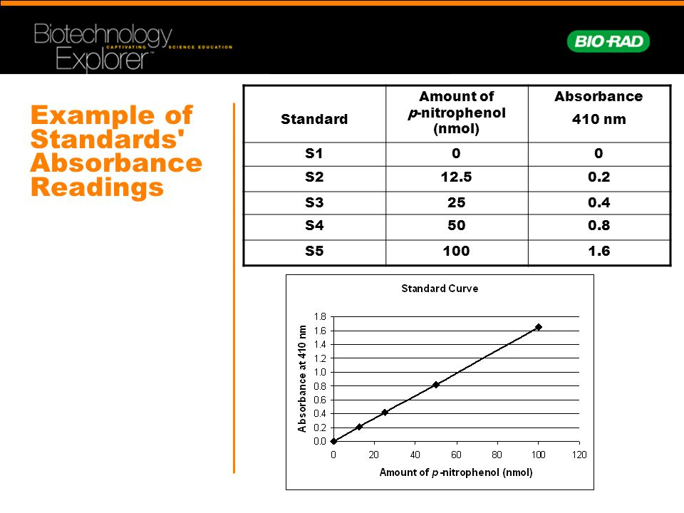 Example of Standards Absorbance Readings