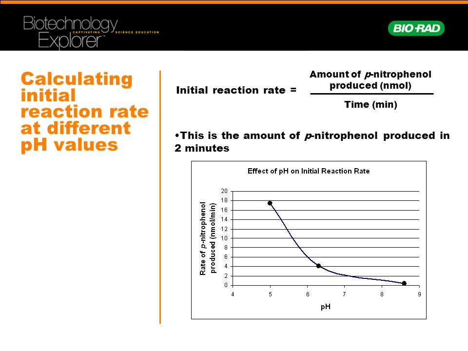 Calculating initial reaction rate at different pH values