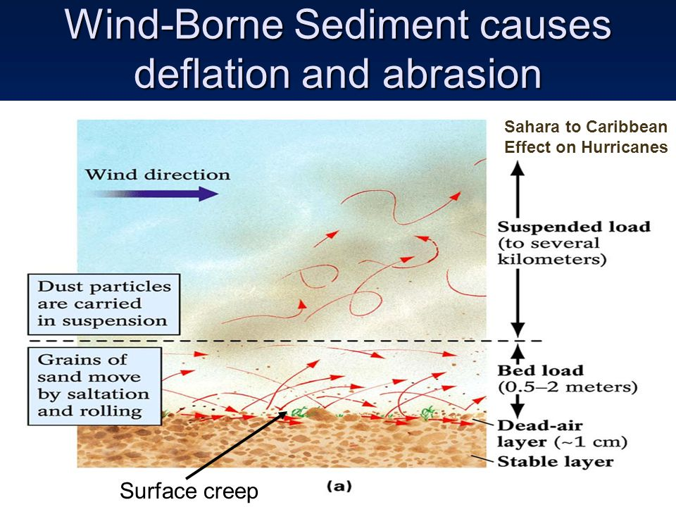Wind-Borne Sediment causes deflation and abrasion