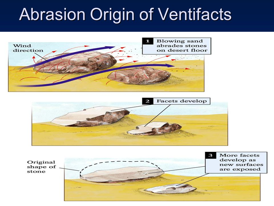Abrasion Origin of Ventifacts