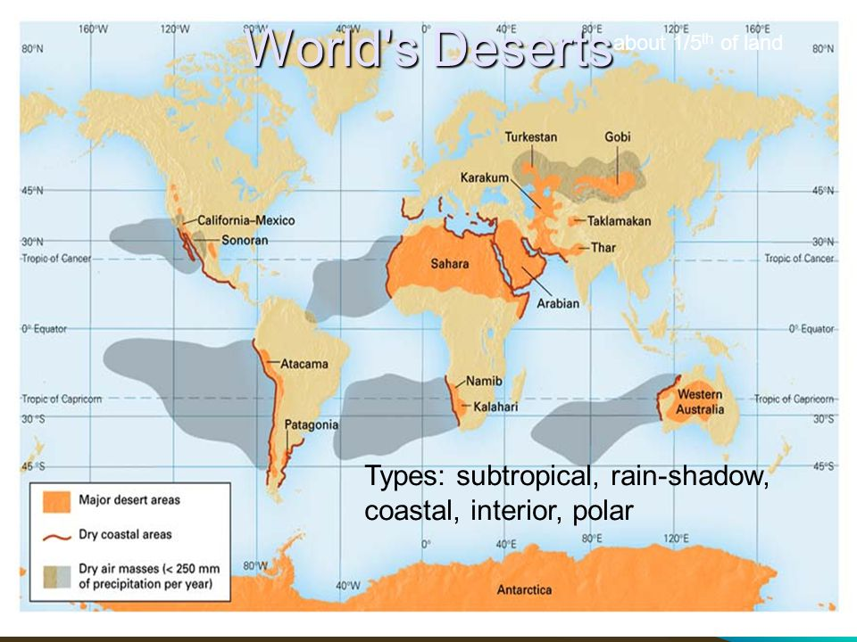 World s Deserts Types: subtropical, rain-shadow,