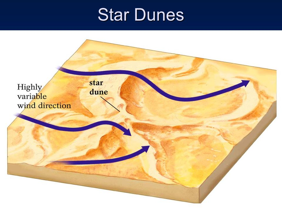 ESCI 307, Fall 2003, Lecture 14 Star Dunes