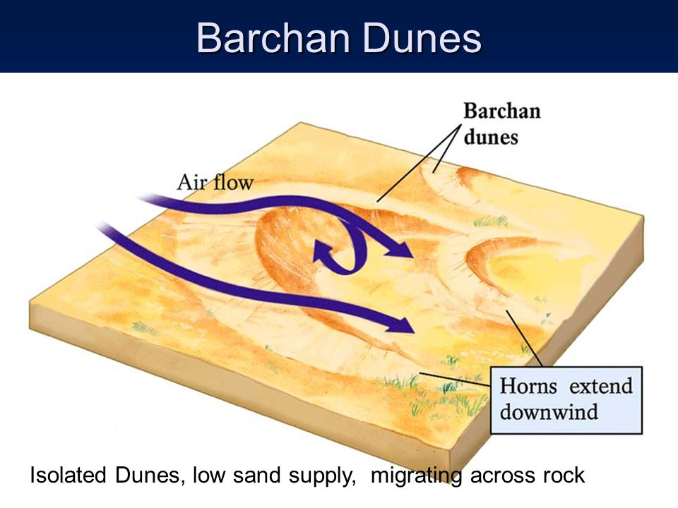 Barchan Dunes Isolated Dunes, low sand supply, migrating across rock