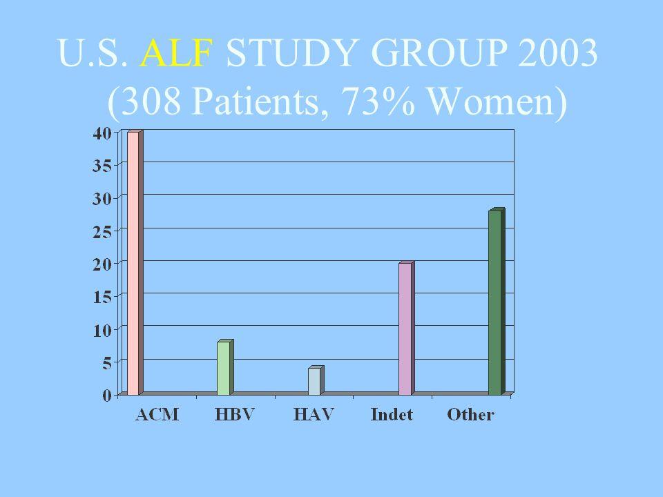 U.S. ALF STUDY GROUP 2003 (308 Patients, 73% Women)
