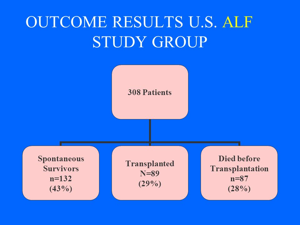 OUTCOME RESULTS U.S. ALF STUDY GROUP