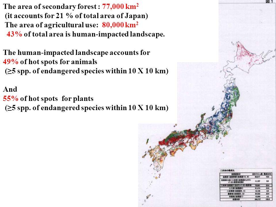 第2の危機 The area of secondary forest : 77,000 km2