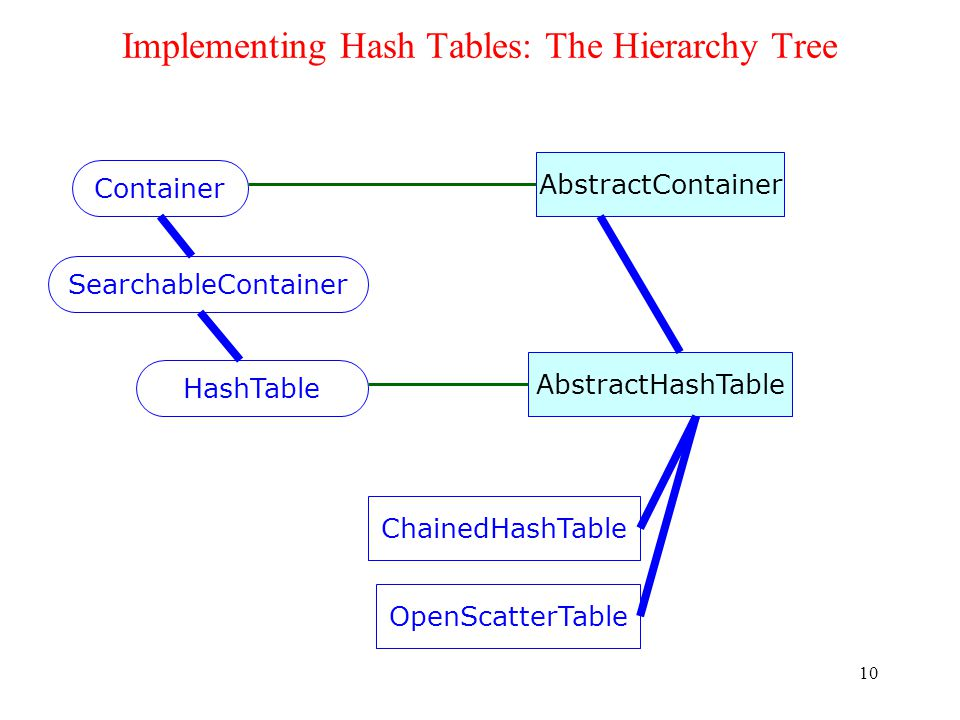 Implementing Hash Tables: The Hierarchy Tree
