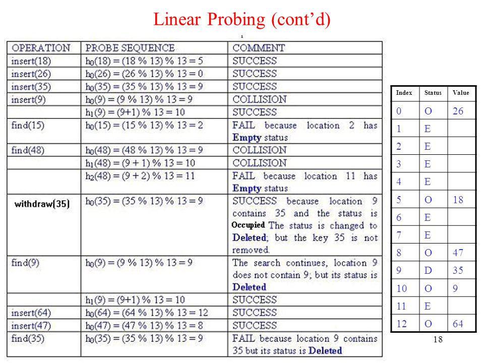 Linear Probing (cont'd)