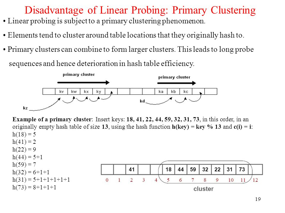 Disadvantage of Linear Probing: Primary Clustering