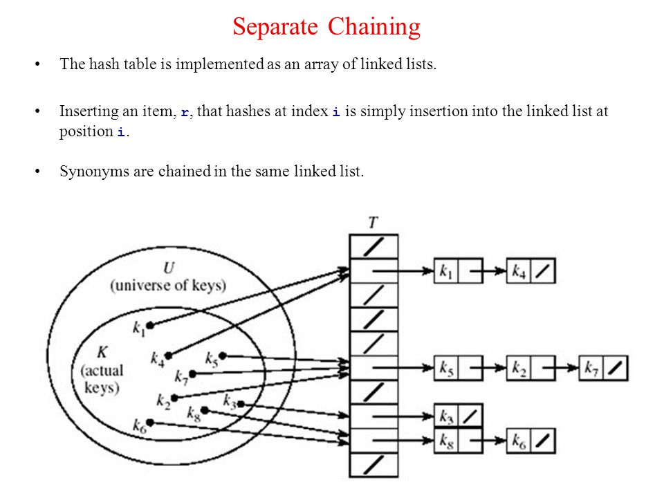 Separate Chaining The hash table is implemented as an array of linked lists.