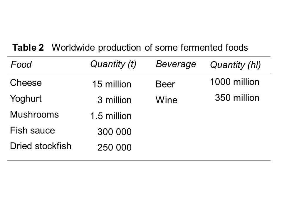 Table 2 Worldwide production of some fermented foods