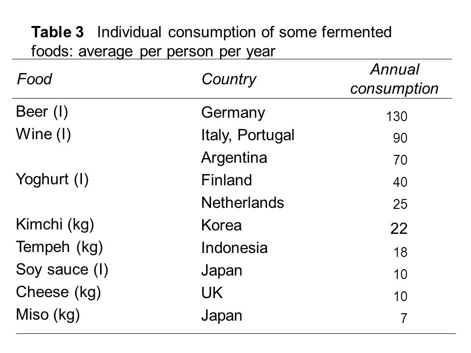 Table 3 Individual consumption of some fermented foods: average per person per year