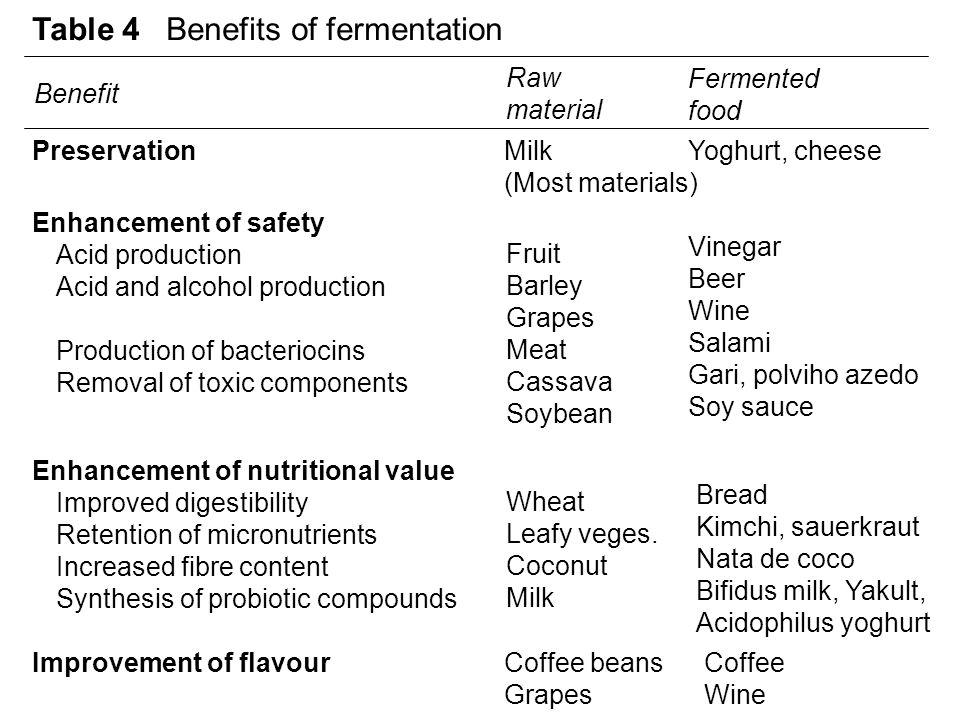 Table 4 Benefits of fermentation