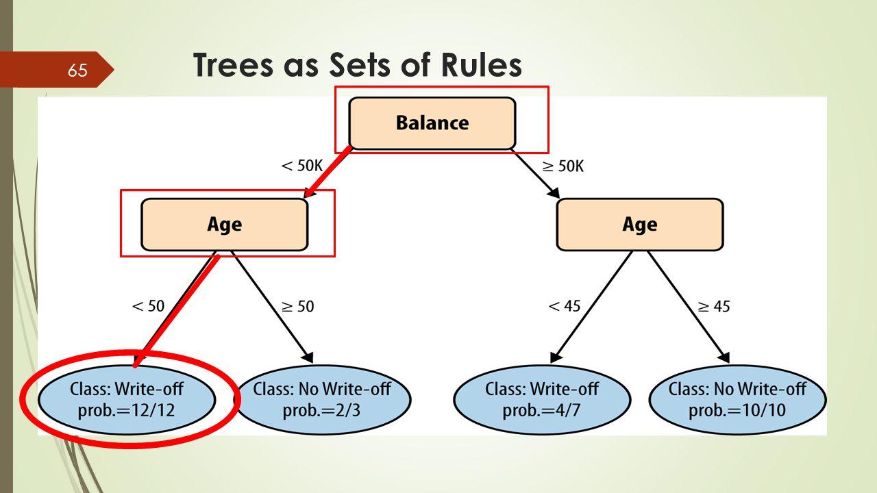 Trees as Sets of Rules 從樹的頂端開始往下,直到樹的葉節點,每一個路徑都代表一個規則