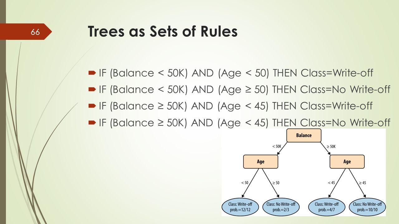 Trees as Sets of Rules IF (Balance < 50K) AND (Age < 50) THEN Class=Write-off. IF (Balance < 50K) AND (Age ≥ 50) THEN Class=No Write-off.