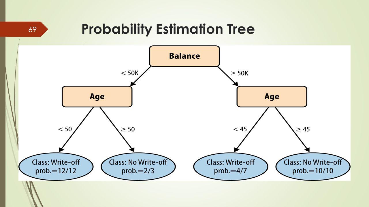 Probability Estimation Tree