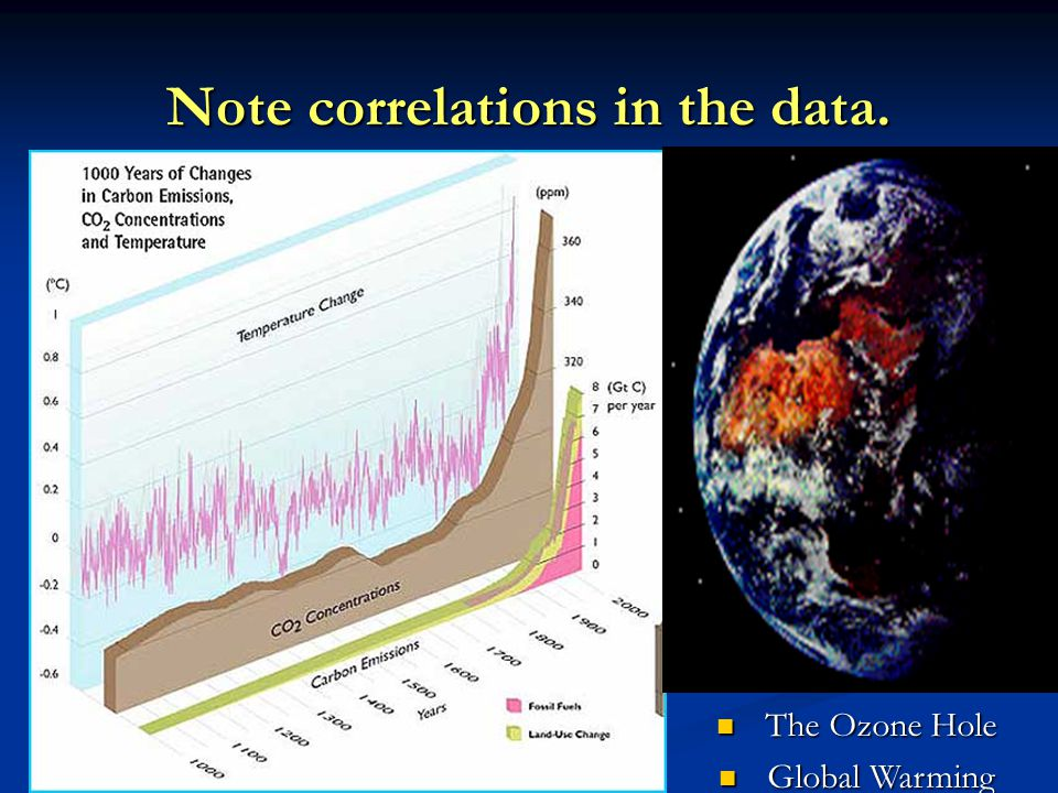 Note correlations in the data.
