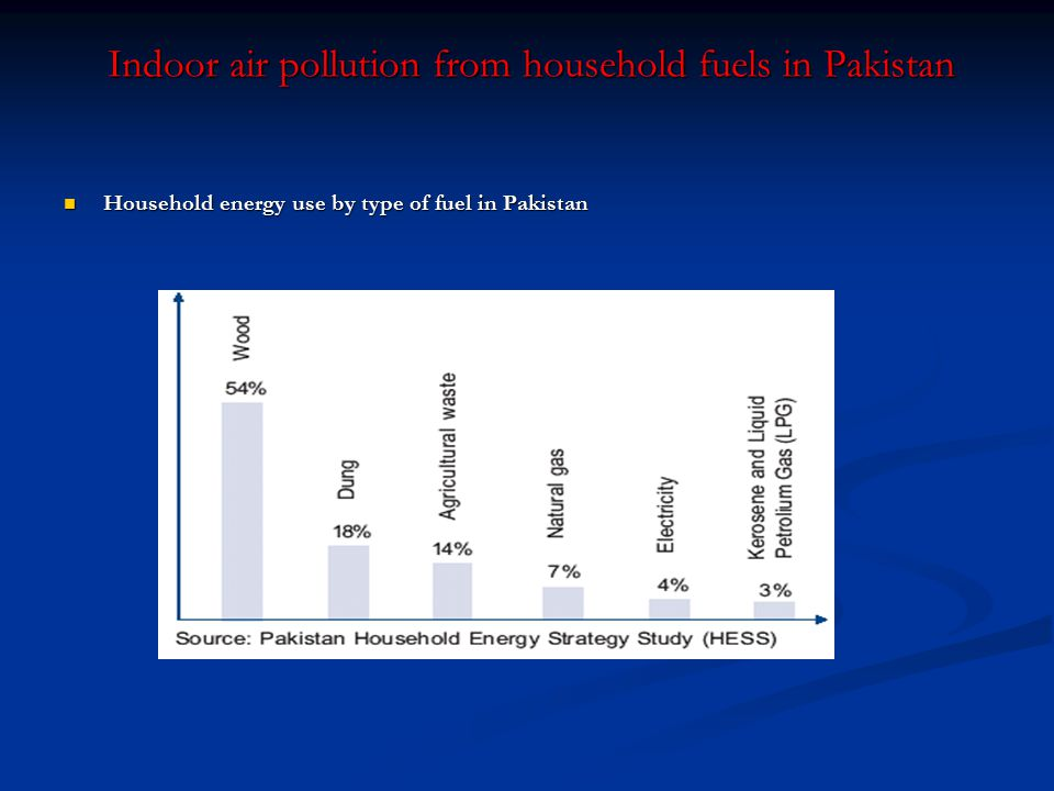Indoor air pollution from household fuels in Pakistan