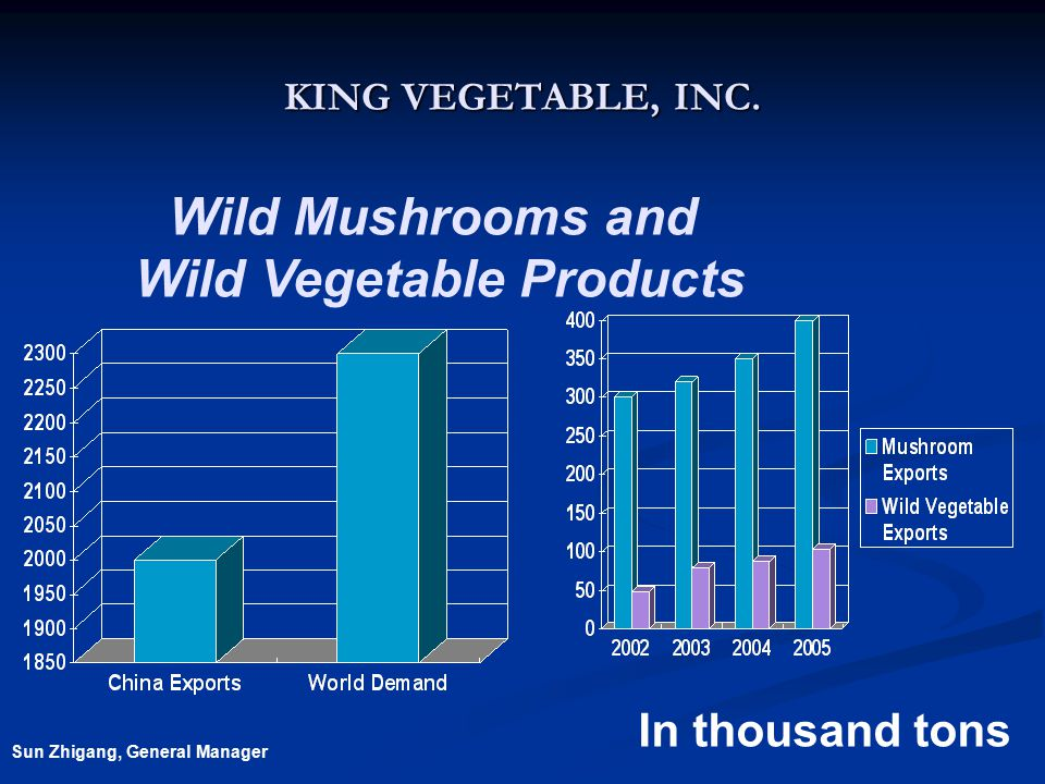 Wild Vegetable Products