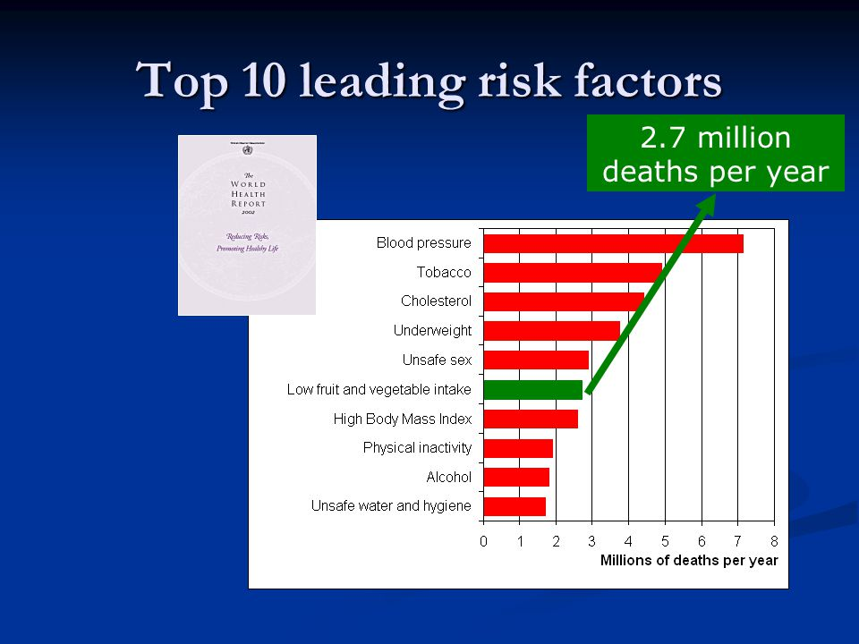Top 10 leading risk factors