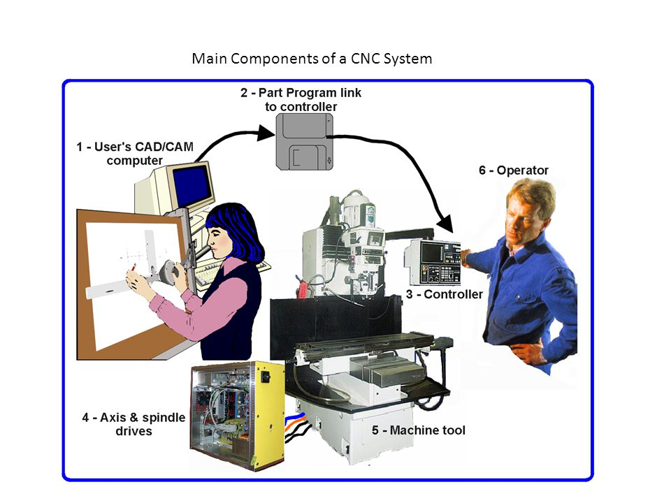 Main Components of a CNC System