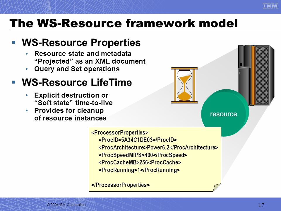 The WS-Resource framework model