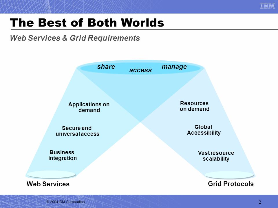 The Best of Both Worlds Web Services & Grid Requirements share manage