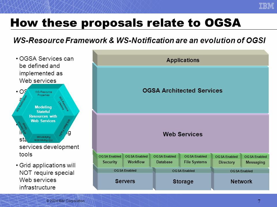 OGSA Architected Services
