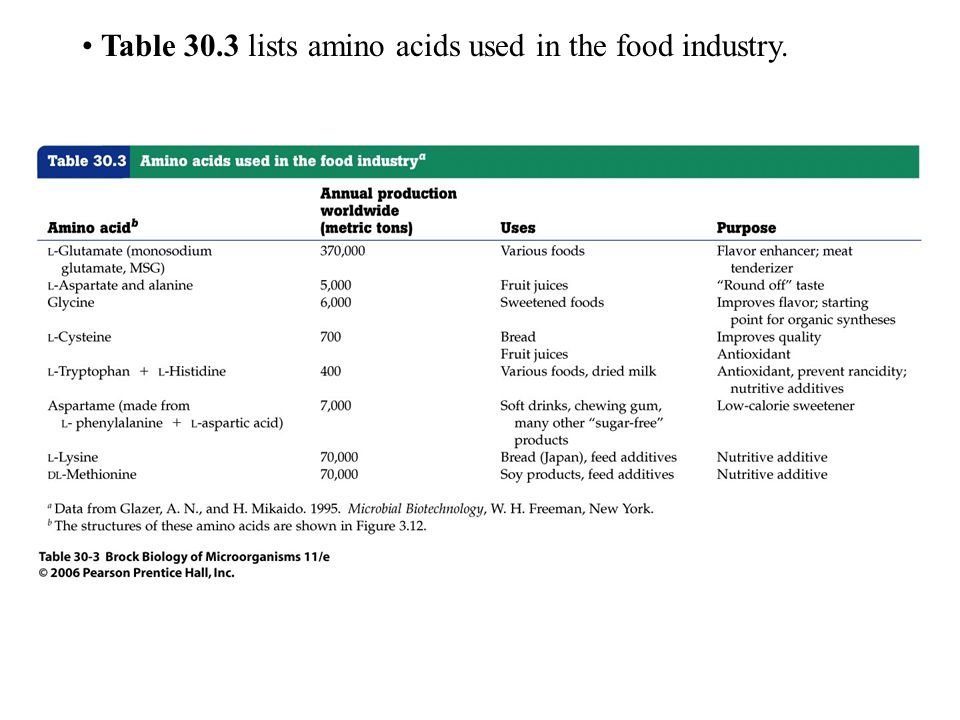 Table 30.3 lists amino acids used in the food industry.