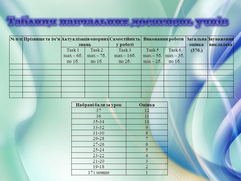 Таблиця навчальних досягнень учнів
