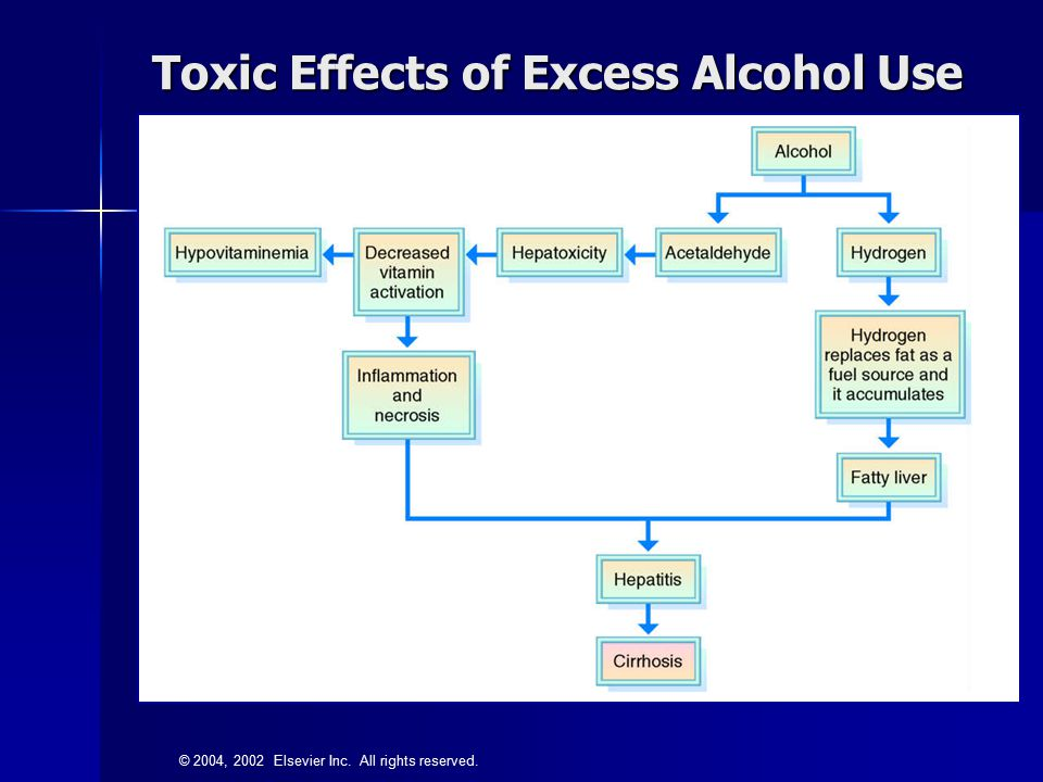 Toxic Effects of Excess Alcohol Use