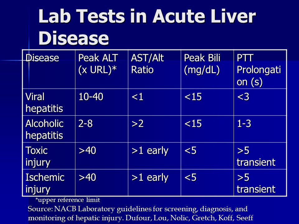 Lab Tests in Acute Liver Disease