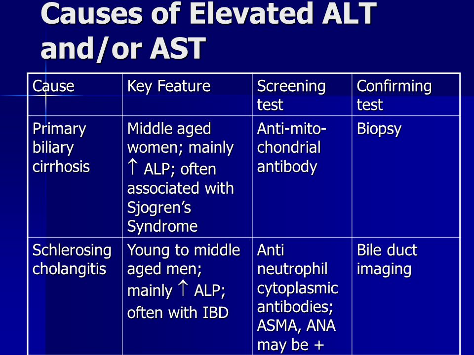 Causes of Elevated ALT and/or AST