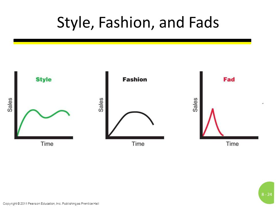 Style, Fashion, and Fads Notes to Accompany Slide: