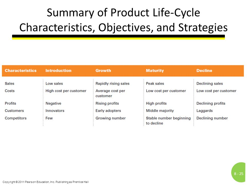 Summary of Product Life-Cycle Characteristics, Objectives, and Strategies