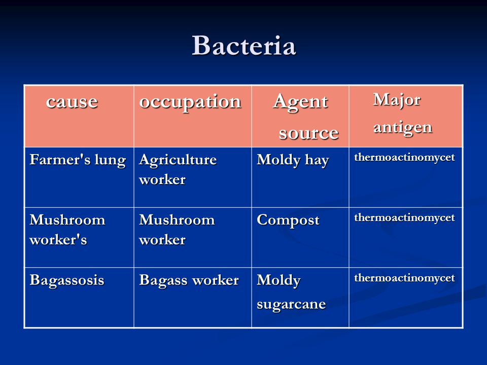 Bacteria cause occupation Agent source Major antigen Farmer s lung