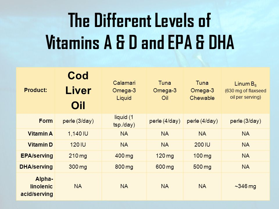 The Different Levels of Vitamins A & D and EPA & DHA
