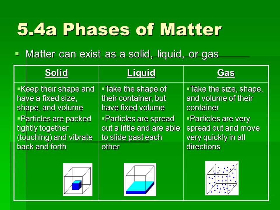 5.4a Phases of Matter Matter can exist as a solid, liquid, or gas