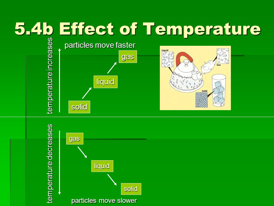 5.4b Effect of Temperature