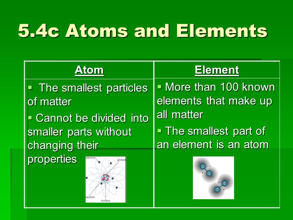 5.4c Atoms and Elements Atom The smallest particles of matter